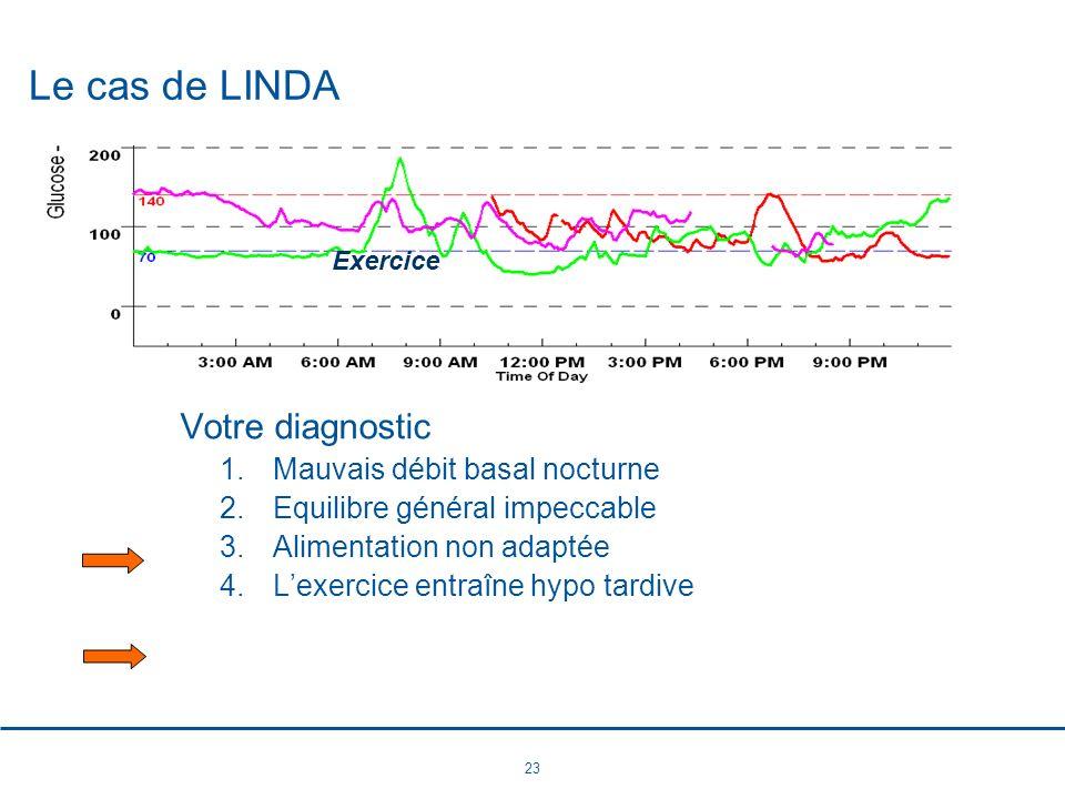 23 Le cas de LINDA Exercice Votre diagnostic 1.Mauvais débit basal nocturne 2.Equilibre général impeccable 3.Alimentation non adaptée 4.Lexercice entr