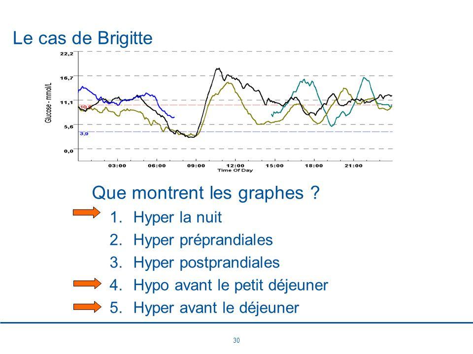 30 Le cas de Brigitte Que montrent les graphes ? 1.Hyper la nuit 2.Hyper préprandiales 3.Hyper postprandiales 4.Hypo avant le petit déjeuner 5.Hyper a