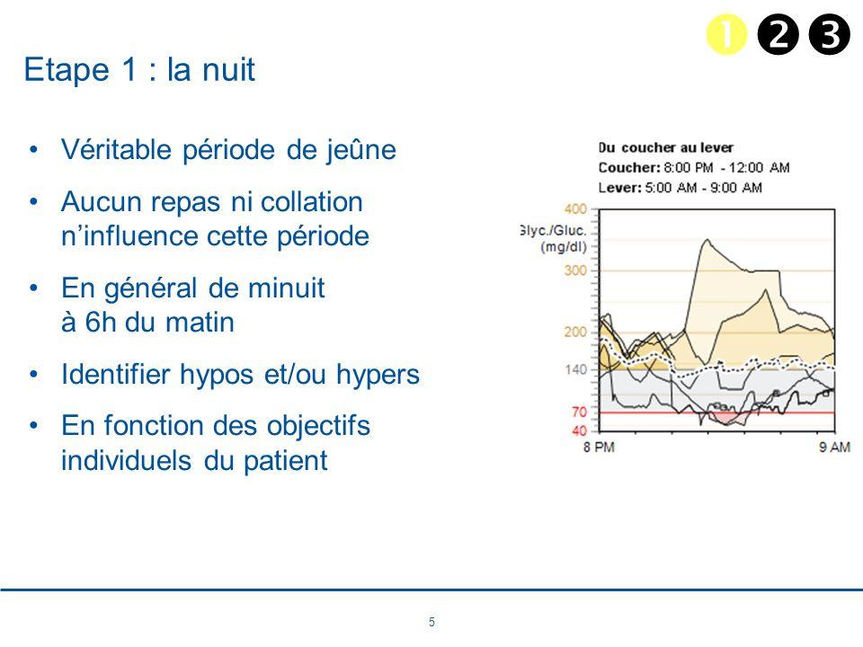 26 Le cas de Brigitte 18 ans Durée du diabète : 9 ans Sous pompe depuis 4 mois HbA1c = 8.1% Gain de poids (IMC = 28.3) Cache sa maladie