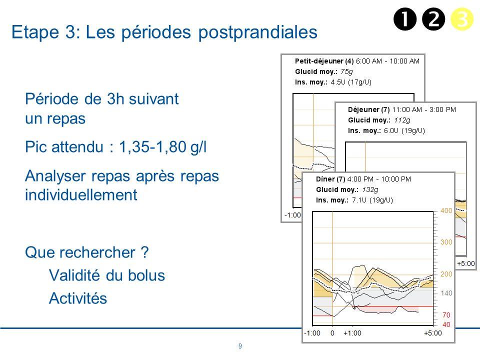 9 Etape 3: Les périodes postprandiales Période de 3h suivant un repas Pic attendu : 1,35-1,80 g/l Analyser repas après repas individuellement Que rech