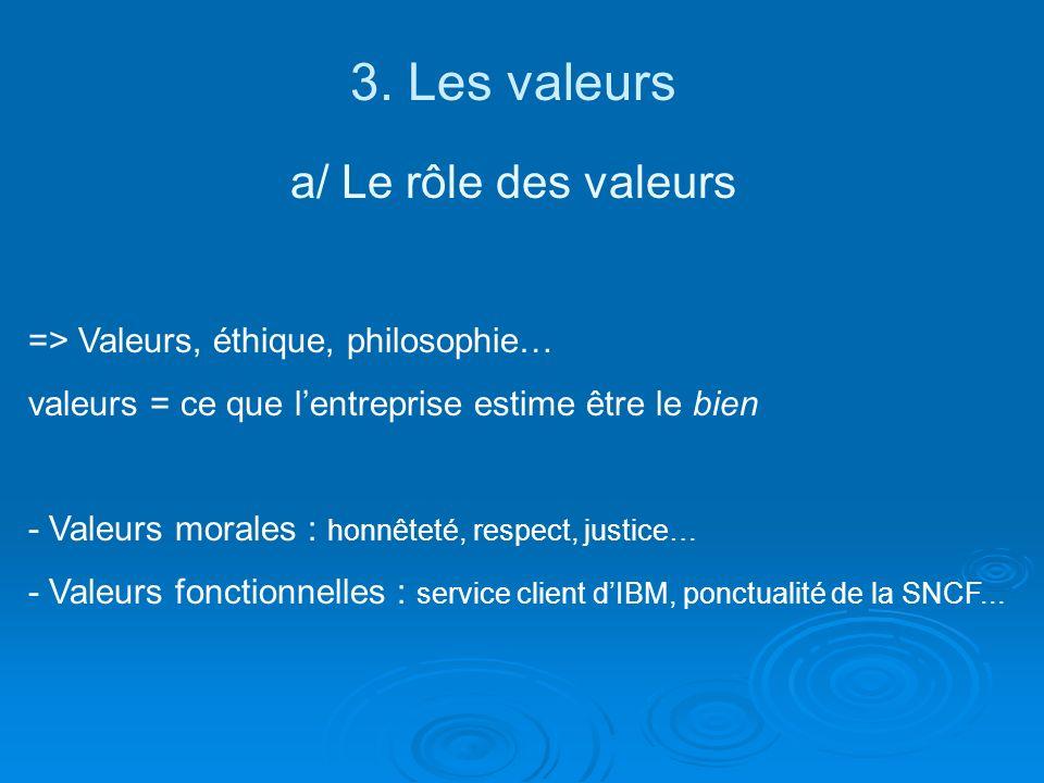 3. Les valeurs a/ Le rôle des valeurs => Valeurs, éthique, philosophie… valeurs = ce que lentreprise estime être le bien - Valeurs morales : honnêteté