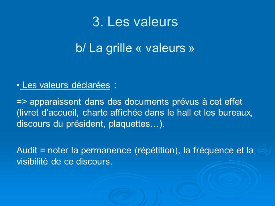 3. Les valeurs b/ La grille « valeurs » Les valeurs déclarées : => apparaissent dans des documents prévus à cet effet (livret daccueil, charte affiché