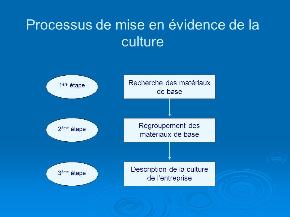 Processus de mise en évidence de la culture Recherche des matériaux de base Regroupement des matériaux de base Description de la culture de lentreprise 1 ère étape 2 ème étape 3 ème étape