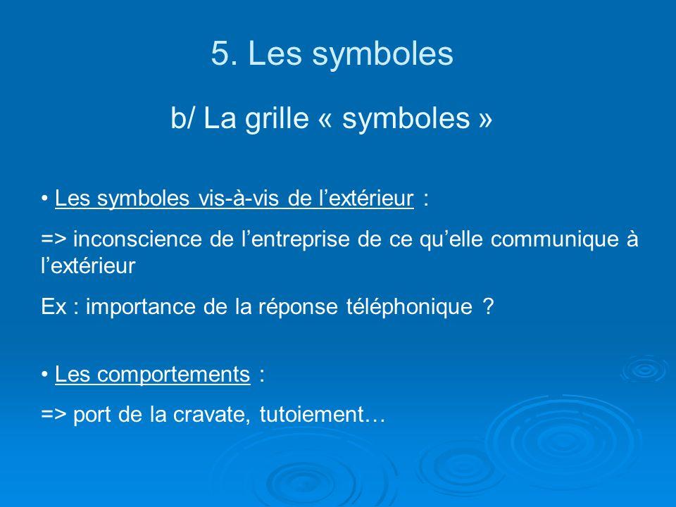 5. Les symboles b/ La grille « symboles » Les symboles vis-à-vis de lextérieur : => inconscience de lentreprise de ce quelle communique à lextérieur E