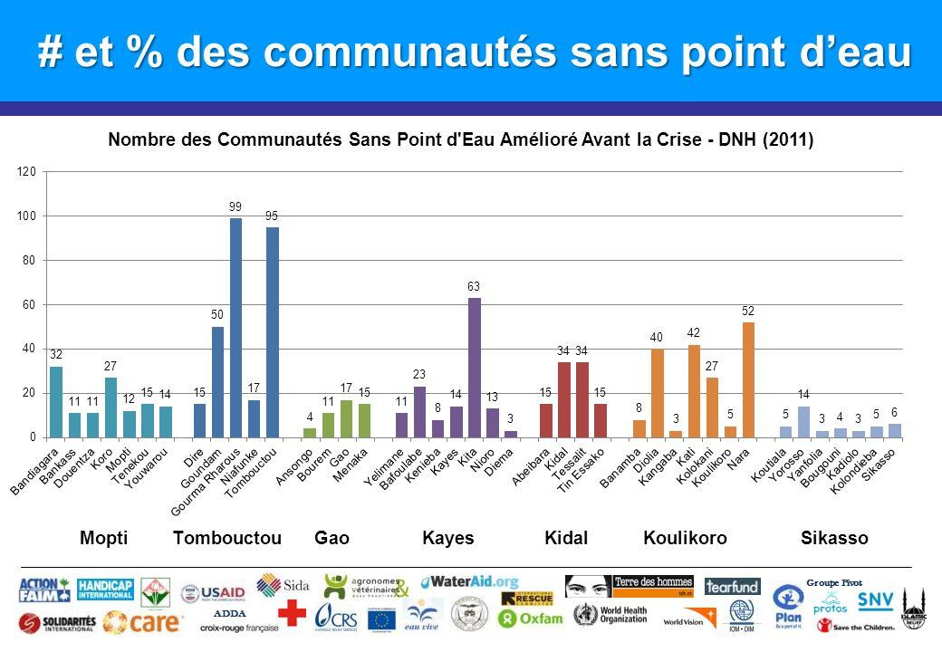 # et % des communautés sans point deau Groupe Pivot ADDA