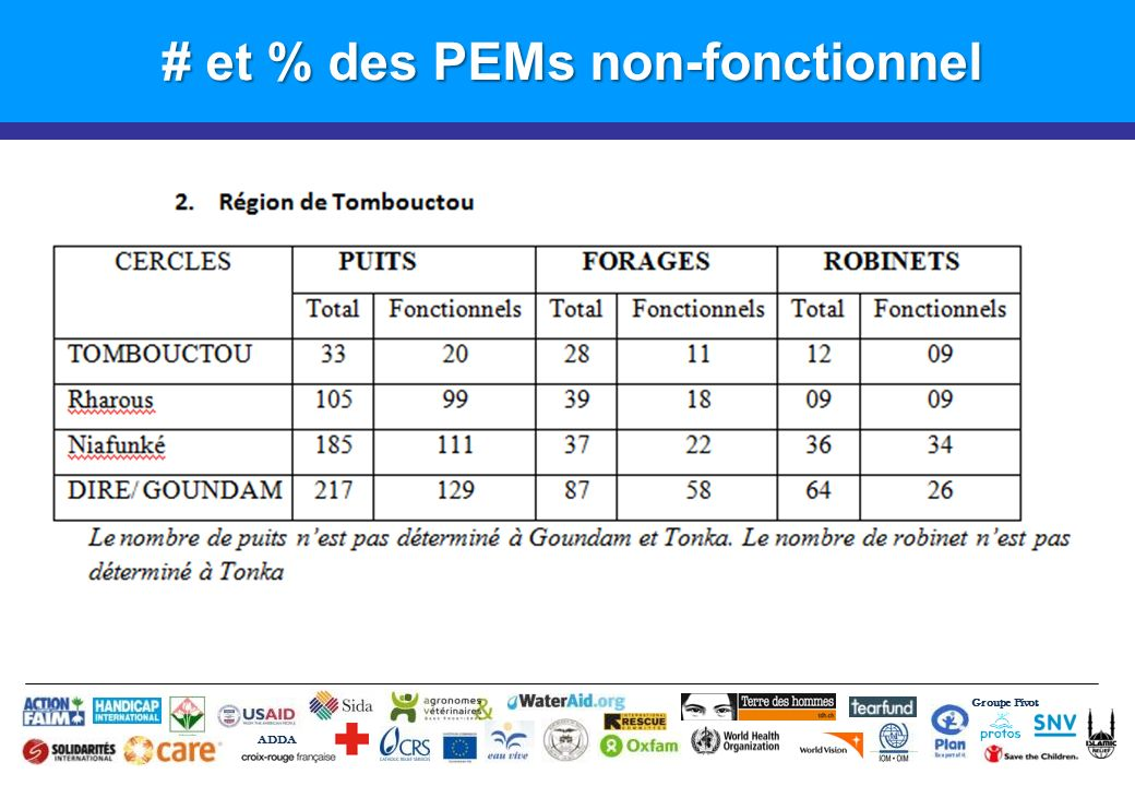 # et % des PEMs non-fonctionnel Groupe Pivot ADDA