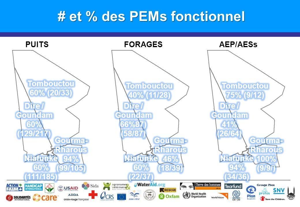 # et % des PEMs fonctionnel Groupe Pivot ADDA PUITSFORAGESAEP/AESs