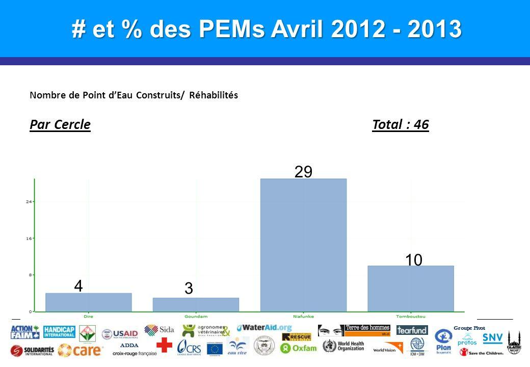 # et % des PEMs Avril 2012 - 2013 Groupe Pivot ADDA Nombre de Point dEau Construits/ Réhabilités Par CercleTotal : 46 10 29 3 4