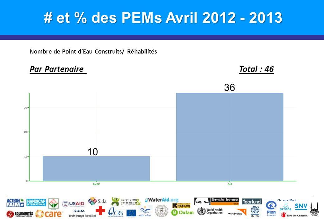 # et % des PEMs Avril 2012 - 2013 Groupe Pivot ADDA Nombre de Point dEau Construits/ Réhabilités Par Partenaire Total : 46 36 10