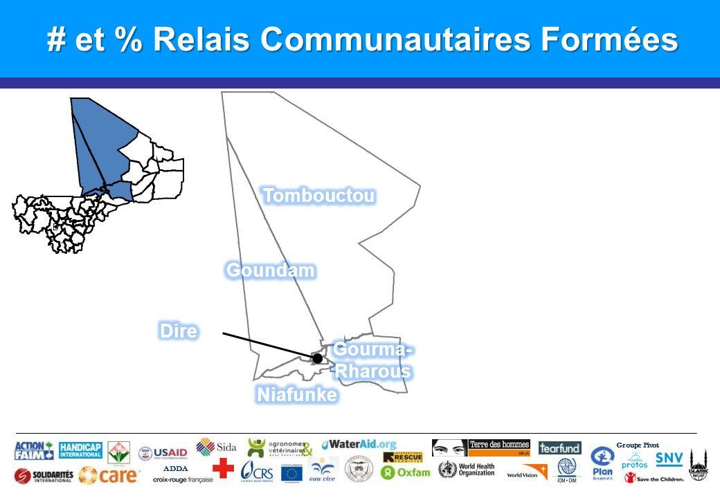 # et % Relais Communautaires Formées Groupe Pivot ADDA B