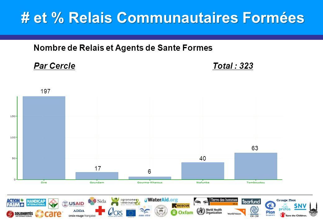 # et % Relais Communautaires Formées Groupe Pivot ADDA Nombre de Relais et Agents de Sante Formes Par CercleTotal : 323 197 17 6 40 63