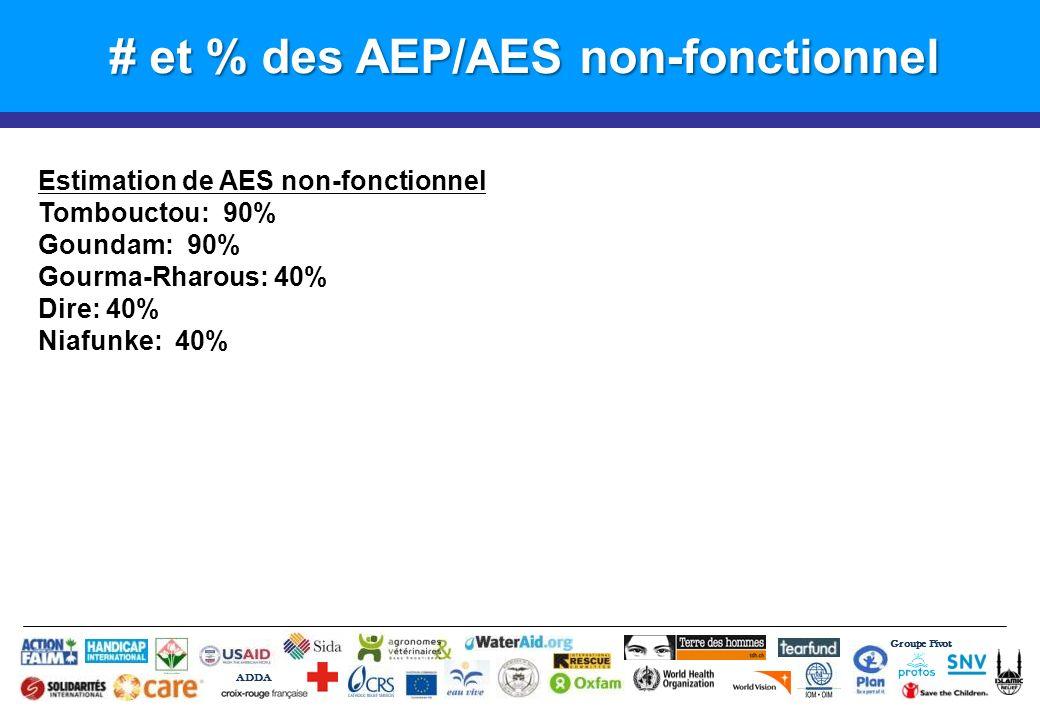 # et % des AEP/AES non-fonctionnel Groupe Pivot ADDA Estimation de AES non-fonctionnel Tombouctou: 90% Goundam: 90% Gourma-Rharous: 40% Dire: 40% Niafunke: 40%