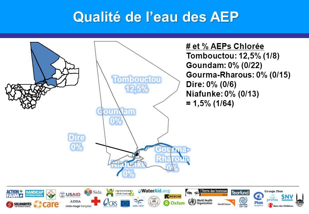 Qualité de leau des AEP Groupe Pivot ADDA B # et % AEPs Chlorée Tombouctou: 12,5% (1/8) Goundam: 0% (0/22) Gourma-Rharous: 0% (0/15) Dire: 0% (0/6) Niafunke: 0% (0/13) = 1,5% (1/64)