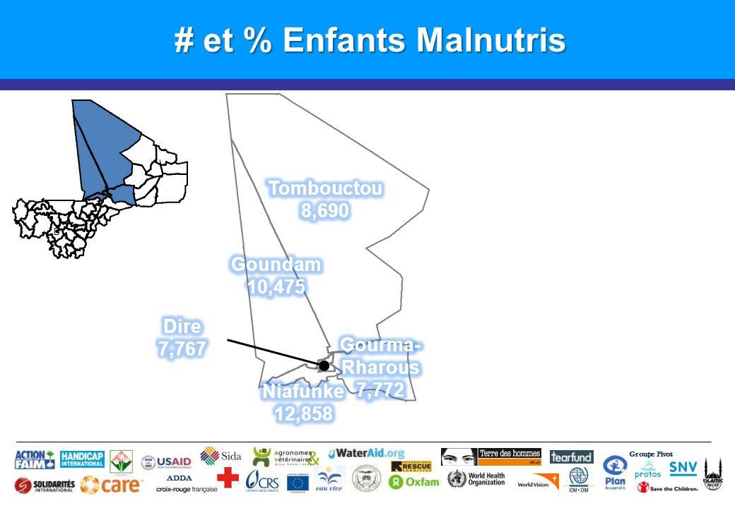 # et % Enfants Malnutris Groupe Pivot ADDA B