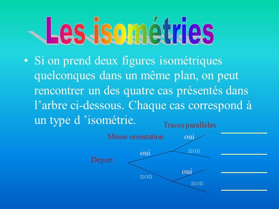Départ Même orientation Traces parallèles oui non oui non Translation Rotation Symétrie glissée Réflexion En résumé: