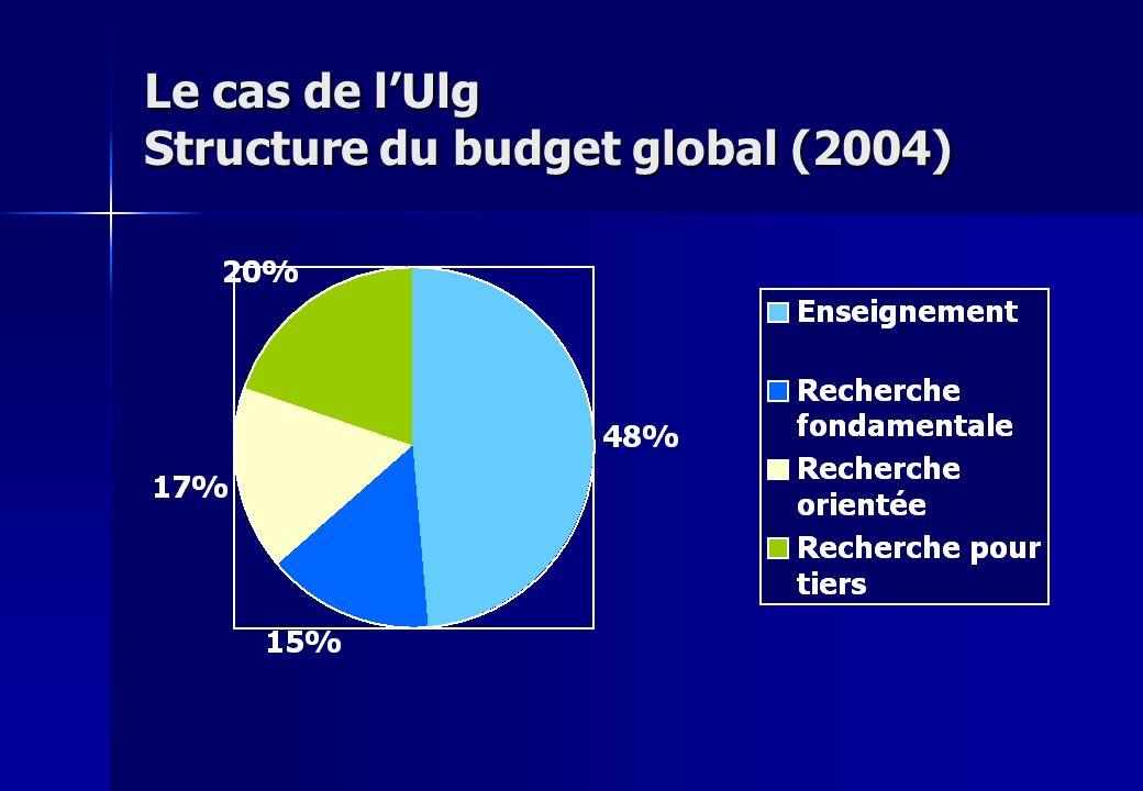 Le cas de lUlg Structure du budget global (2004)