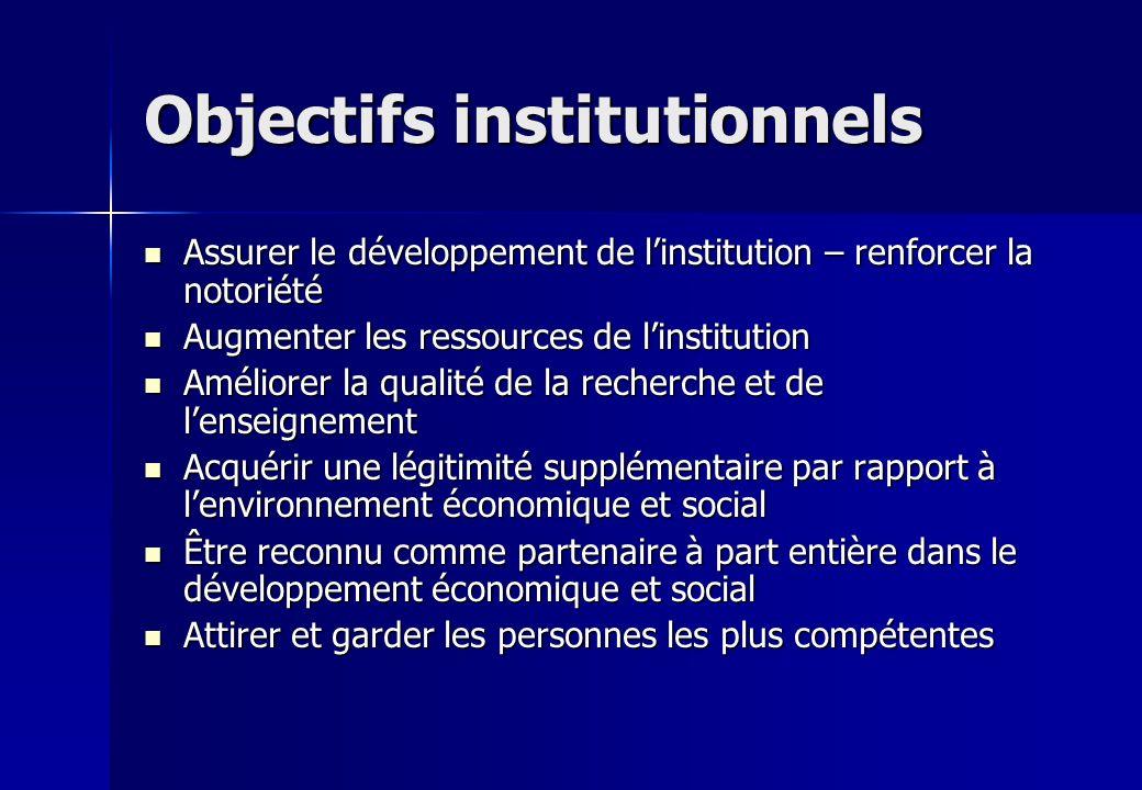 Objectifs institutionnels Assurer le développement de linstitution – renforcer la notoriété Assurer le développement de linstitution – renforcer la no