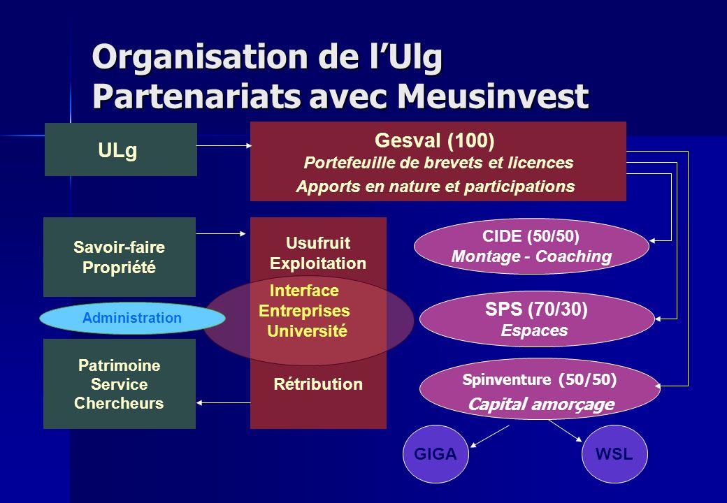 Organisation de lUlg Partenariats avec Meusinvest Savoir-faire Propriété Patrimoine Service Chercheurs Usufruit Exploitation Rétribution Gesval (100)