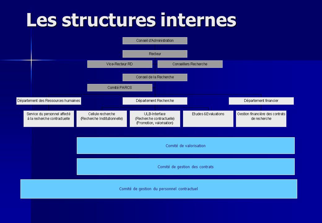 Les structures internes Comité de valorisation Comité de gestion des contrats Comité de gestion du personnel contractuel