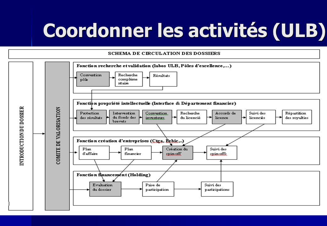 Coordonner les activités (ULB)