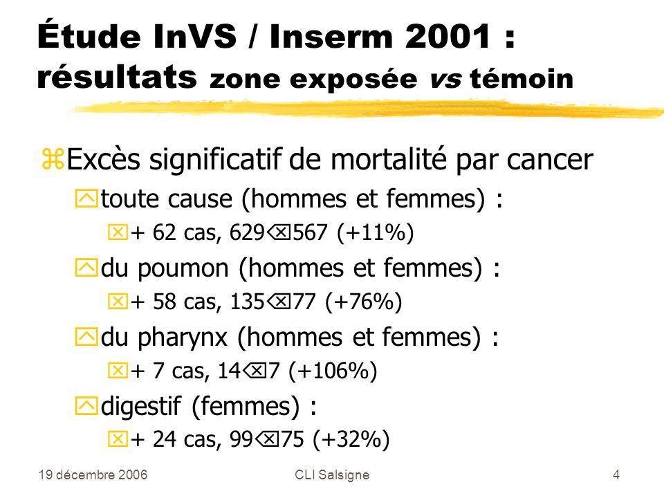 19 décembre 2006CLI Salsigne4 zExcès significatif de mortalité par cancer ytoute cause (hommes et femmes) : x+ 62 cas, 629 567 (+11%) ydu poumon (hommes et femmes) : x+ 58 cas, 135 77 (+76%) ydu pharynx (hommes et femmes) : x+ 7 cas, 14 7 (+106%) ydigestif (femmes) : x+ 24 cas, 99 75 (+32%) Étude InVS / Inserm 2001 : résultats zone exposée vs témoin