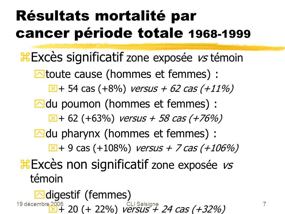 19 décembre 2006CLI Salsigne7 Résultats mortalité par cancer période totale 1968-1999 zExcès significatif zone exposée vs témoin ytoute cause (hommes et femmes) : x+ 54 cas (+8%) versus + 62 cas (+11%) ydu poumon (hommes et femmes) : x+ 62 (+63%) versus + 58 cas (+76%) ydu pharynx (hommes et femmes) : x+ 9 cas (+108%) versus + 7 cas (+106%) zExcès non significatif zone exposée vs témoin ydigestif (femmes) x+ 20 (+ 22%) versus + 24 cas (+32%)