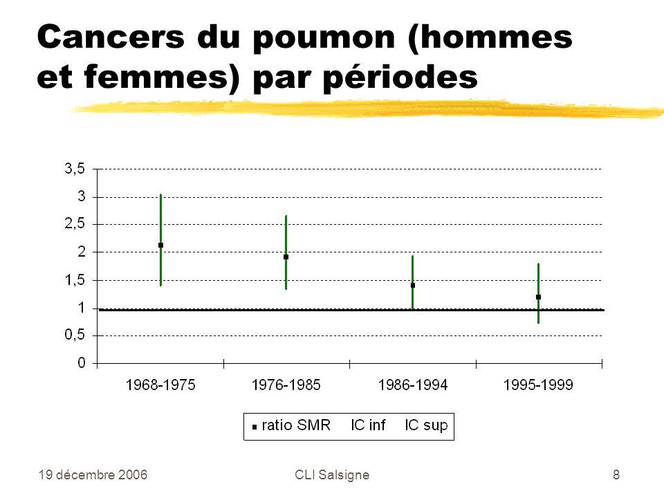 19 décembre 2006CLI Salsigne8 Cancers du poumon (hommes et femmes) par périodes