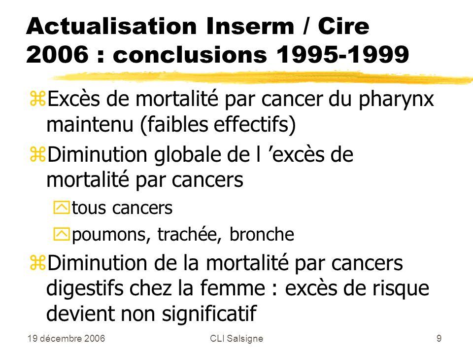 19 décembre 2006CLI Salsigne9 zExcès de mortalité par cancer du pharynx maintenu (faibles effectifs) zDiminution globale de l excès de mortalité par cancers ytous cancers ypoumons, trachée, bronche zDiminution de la mortalité par cancers digestifs chez la femme : excès de risque devient non significatif Actualisation Inserm / Cire 2006 : conclusions 1995-1999
