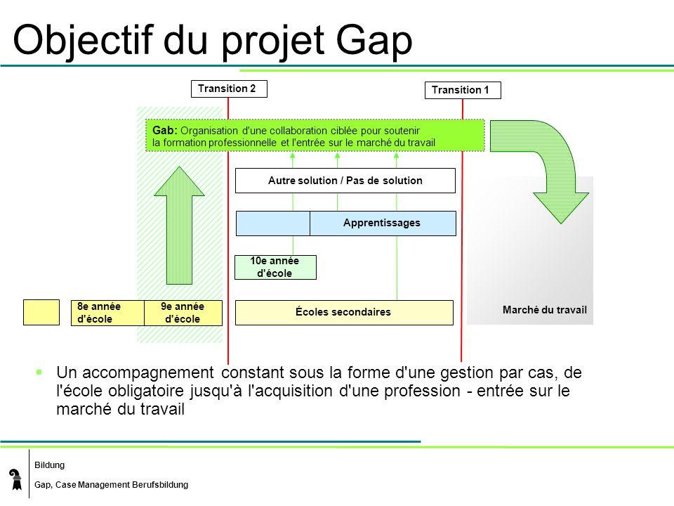 Bildung Gap, Case Management Berufsbildung Objectif du projet Gap Un accompagnement constant sous la forme d'une gestion par cas, de l'école obligatoi