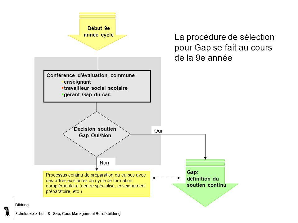 Bildung Schulsozialarbeit & Gap, Case Management Berufsbildung Processus continu de préparation du cursus avec des offres existantes du cycle de forma