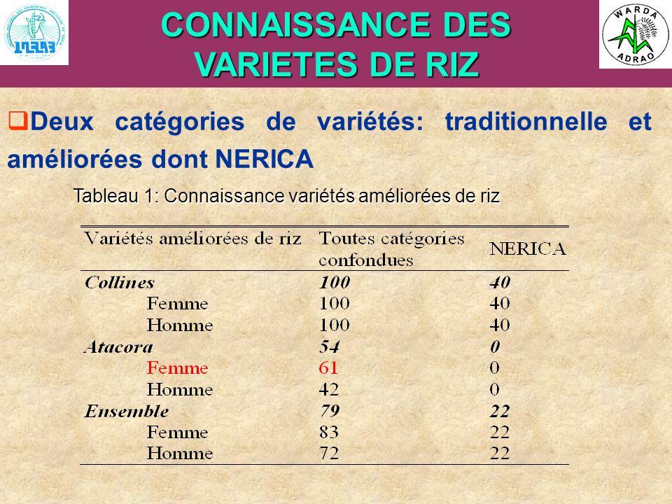 ARI Steering Committee, Cotonou, 23- 25 April, 2007 CONNAISSANCE DES VARIETES DE RIZ Deux catégories de variétés: traditionnelle et améliorées dont NE