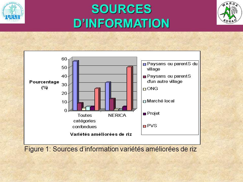 ARI Steering Committee, Cotonou, 23- 25 April, 2007SOURCESDINFORMATION Figure 1: Sources dinformation variétés améliorées de riz