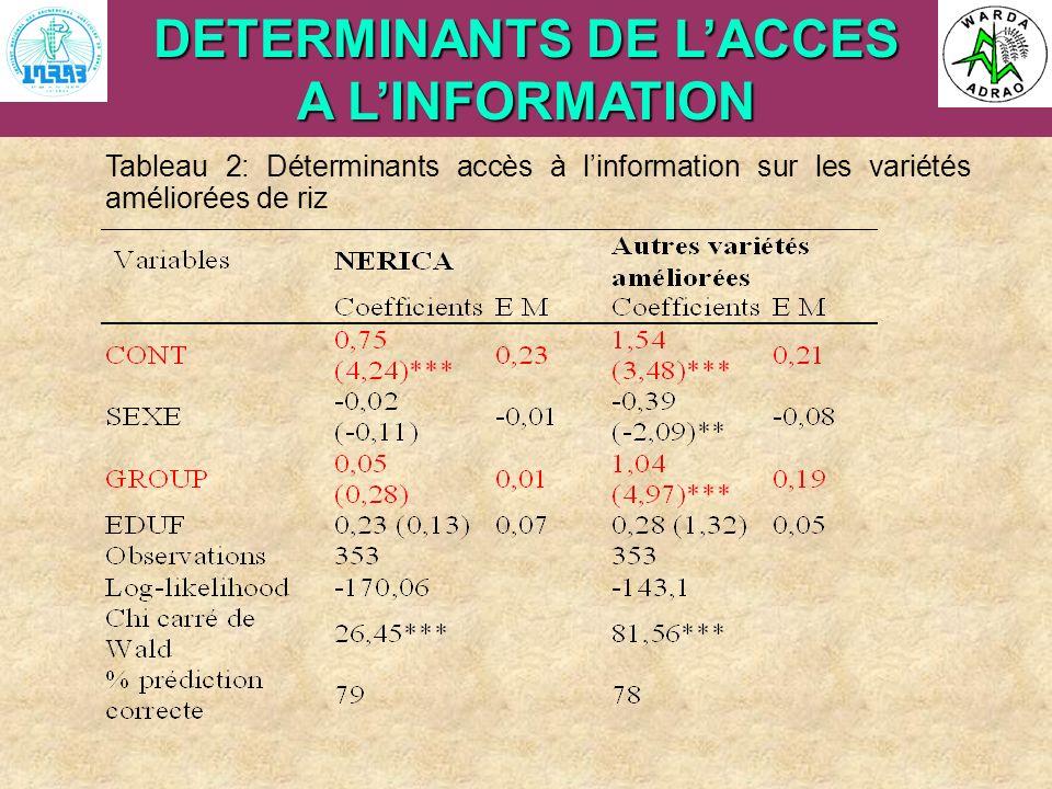 ARI Steering Committee, Cotonou, 23- 25 April, 2007 DETERMINANTS DE LACCES A LINFORMATION Tableau 2: Déterminants accès à linformation sur les variété