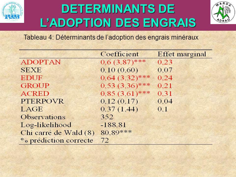ARI Steering Committee, Cotonou, 23- 25 April, 2007 DETERMINANTS DE LADOPTION DES ENGRAIS Tableau 4: Déterminants de ladoption des engrais minéraux