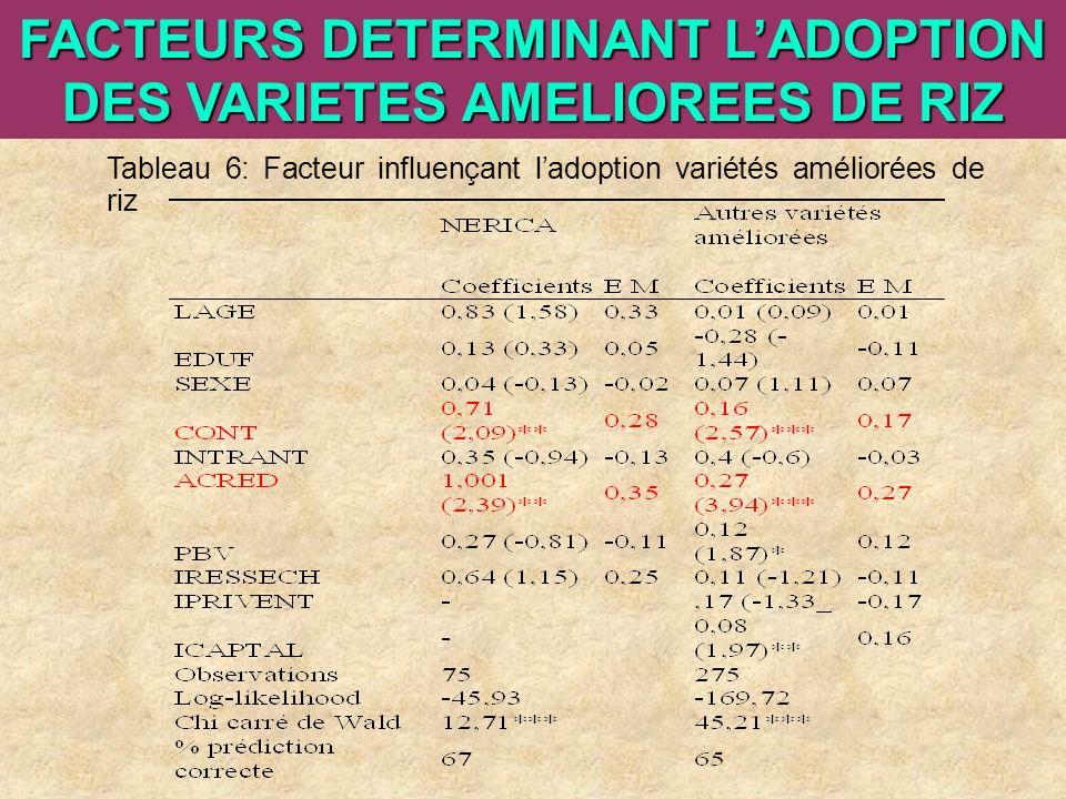 ARI Steering Committee, Cotonou, 23- 25 April, 2007 FACTEURS DETERMINANT LADOPTION DES VARIETES AMELIOREES DE RIZ Tableau 6: Facteur influençant ladop
