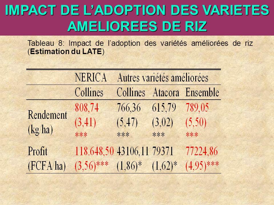 ARI Steering Committee, Cotonou, 23- 25 April, 2007 IMPACT DE LADOPTION DES VARIETES AMELIOREES DE RIZ Tableau 8: Impact de ladoption des variétés amé