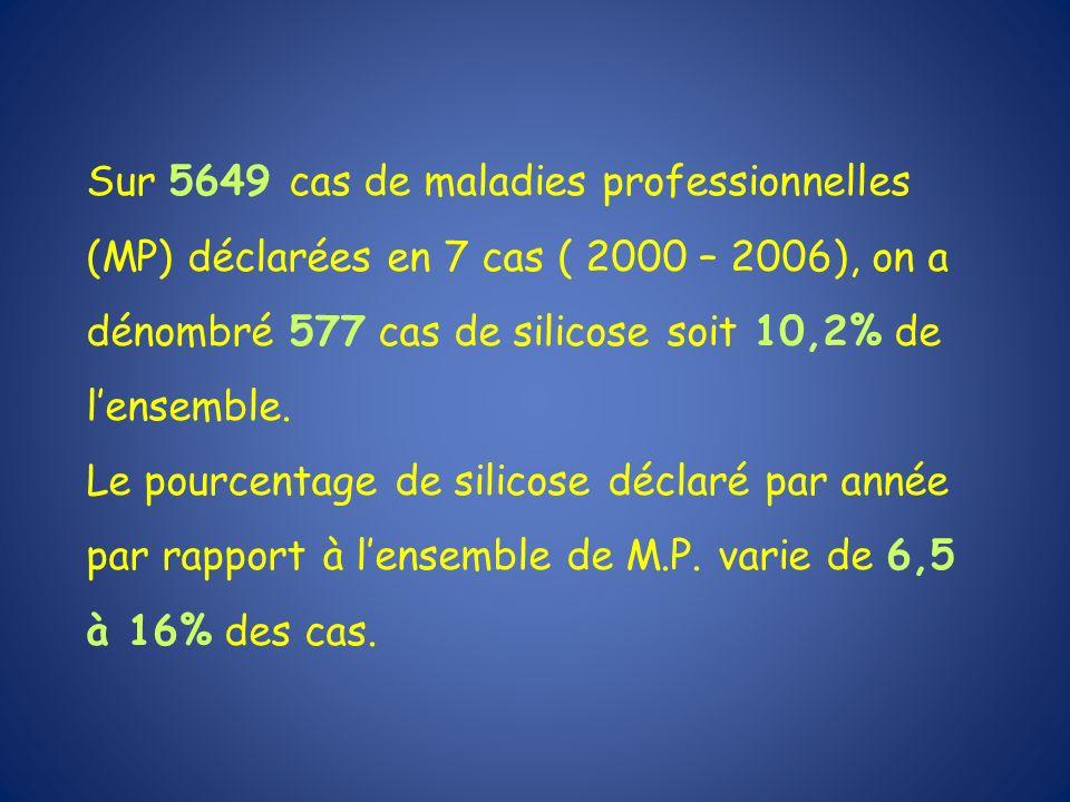 Sur 5649 cas de maladies professionnelles (MP) déclarées en 7 cas ( 2000 – 2006), on a dénombré 577 cas de silicose soit 10,2% de lensemble. Le pource