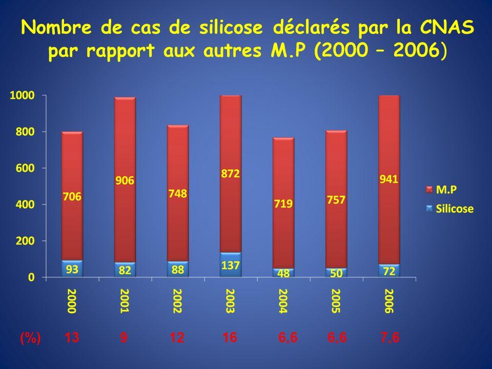 Nombre de cas de silicose déclarés par la CNAS par rapport aux autres M.P (2000 – 2006) (%) 13 9 12 16 6,6 6,6 7,6