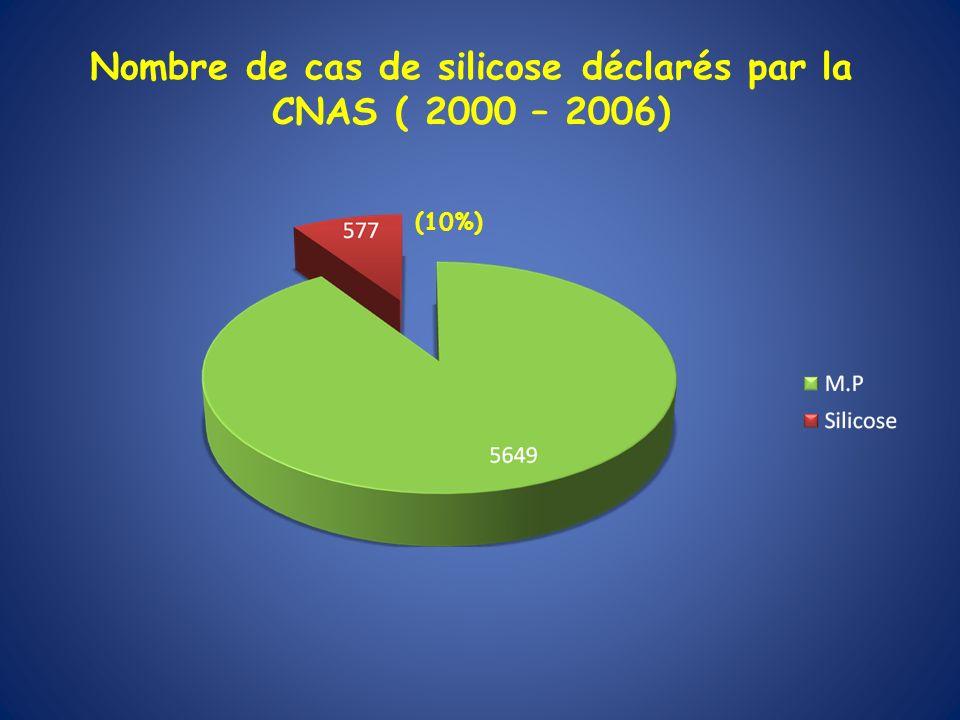 Nombre de cas de silicose déclarés par la CNAS ( 2000 – 2006) (10%)