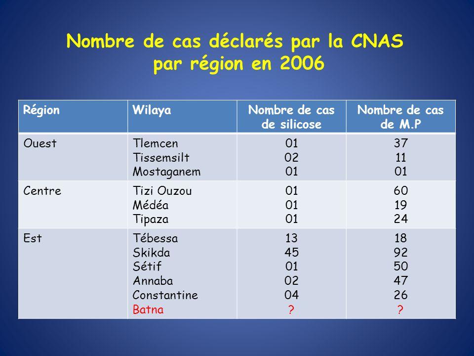 Nombre de cas déclarés par la CNAS par région en 2006 RégionWilayaNombre de cas de silicose Nombre de cas de M.P OuestTlemcen Tissemsilt Mostaganem 01