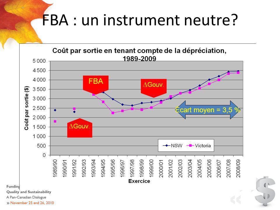 FBA : un instrument neutre Écart moyen = 3,5 %
