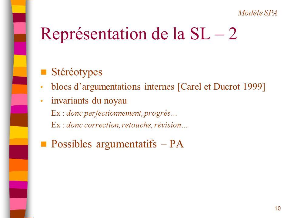 10 Représentation de la SL – 2 Stéréotypes blocs dargumentations internes [Carel et Ducrot 1999] invariants du noyau Ex : donc perfectionnement, progr