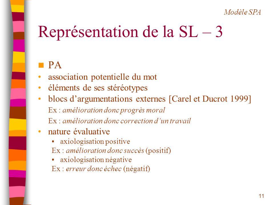 11 Représentation de la SL – 3 PA association potentielle du mot éléments de ses stéréotypes blocs dargumentations externes [Carel et Ducrot 1999] Ex