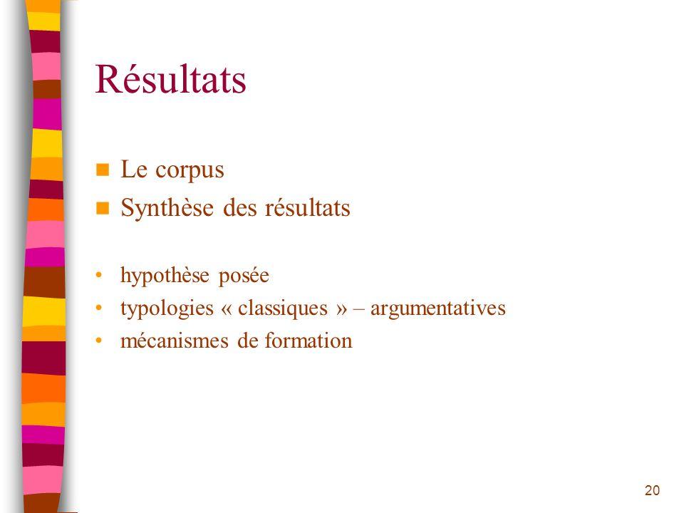 20 Résultats Le corpus Synthèse des résultats hypothèse posée typologies « classiques » – argumentatives mécanismes de formation