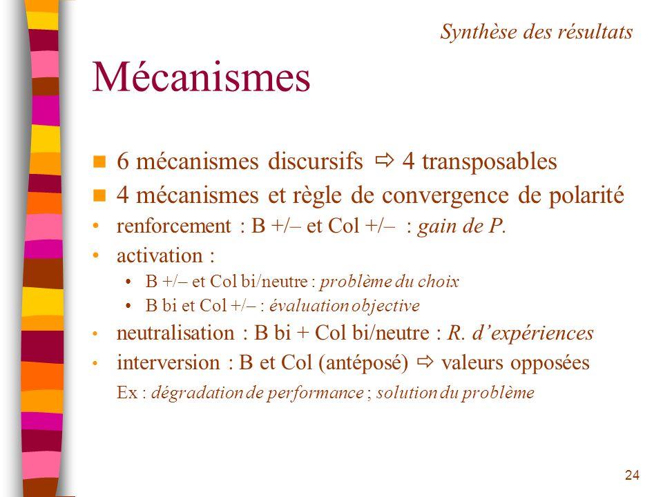 24 Mécanismes 6 mécanismes discursifs 4 transposables 4 mécanismes et règle de convergence de polarité renforcement : B +/– et Col +/– : gain de P. ac