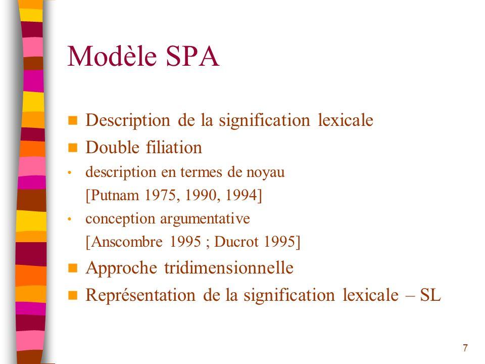 7 Modèle SPA Description de la signification lexicale Double filiation description en termes de noyau [Putnam 1975, 1990, 1994] conception argumentati