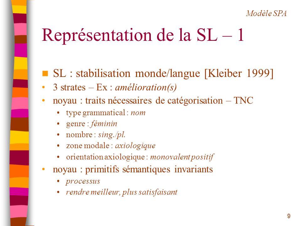 9 Représentation de la SL – 1 SL : stabilisation monde/langue [Kleiber 1999] 3 strates – Ex : amélioration(s) noyau : traits nécessaires de catégorisa