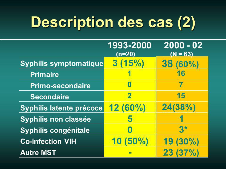 Description des cas (2) 1993-2000 (n=20) 2000 - 02 (N = 63) Syphilis symptomatique 3 (15%) 38 (60%) Primaire 116 Primo-secondaire 07 Secondaire 215 Syphilis latente précoce 12 (60%) 24 (38%) Syphilis non classée 51 Syphilis congénitale 0 3* Co-infection VIH 10 (50%)19 (30%) Autre MST -23 (37%)