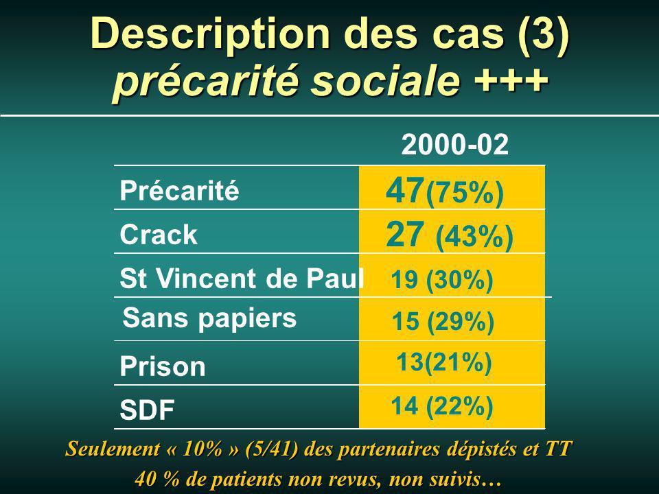 Description des cas (3) précarité sociale +++ 2000-02 Précarité 47 (75%) Crack 27 (43%) St Vincent de Paul 19 (30%) Prison 13(21%) SDF 14 (22%) Seulement « 10% » (5/41) des partenaires dépistés et TT 40 % de patients non revus, non suivis… Sans papiers 15 (29%)