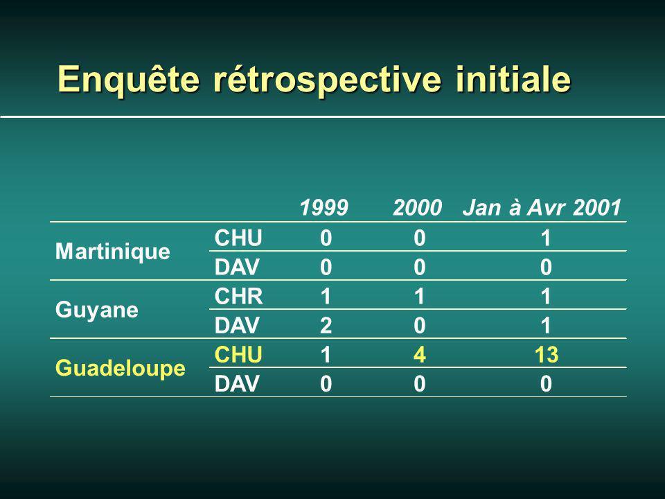 Enquête rétrospective initiale 19992000Jan à Avr 2001 CHU001 DAV000 CHR111 DAV201 CHU1413 DAV000 Martinique Guyane Guadeloupe